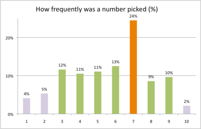 How frequently a random number is picked - a distribution by Arun Shanbhag